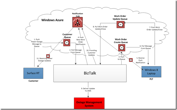 Service Bus Notification Hubs-Part 3 My Solution Overview