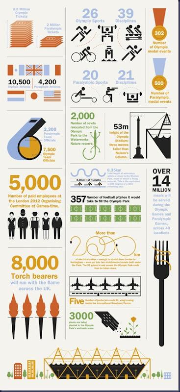 infografia juegos olimpicos
