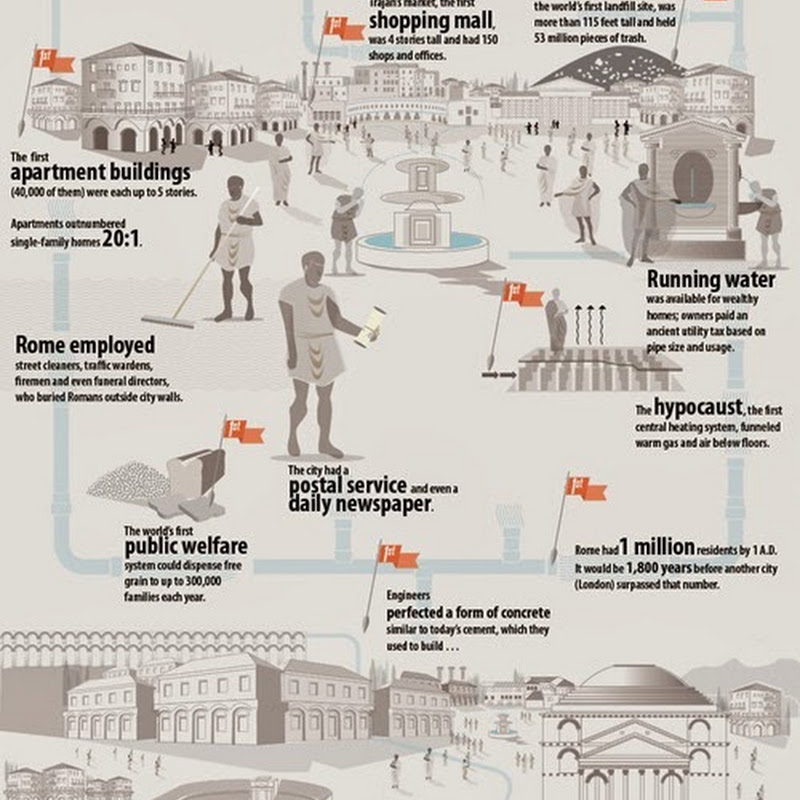 Rome: Ancient Supercity [Infographic].