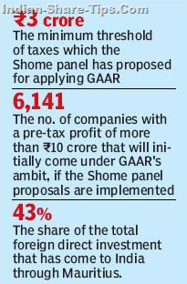 shome panel report on GAAR