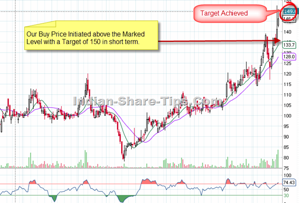 Berger paints technical analysis