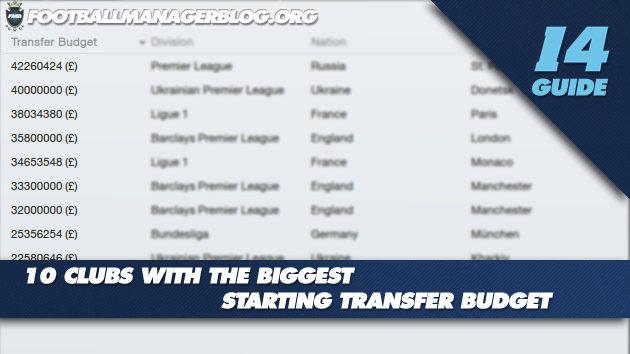 10 Clubs With The Biggest Starting Transfer Budget