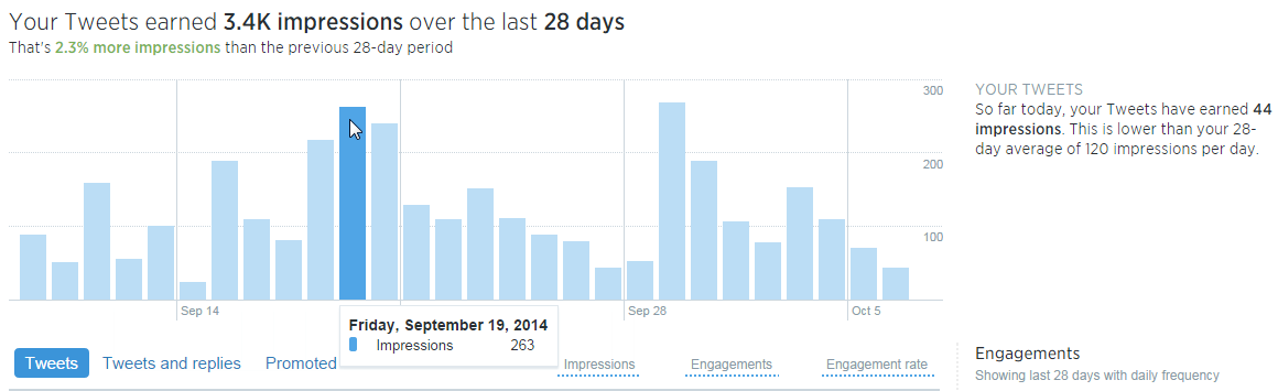 Twitter analytics impressions last 28 days