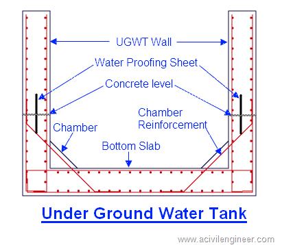 How To Make Rcc Bottom Slab Of Ugwt