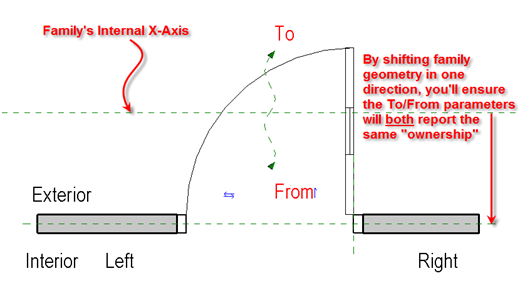Hok Bim Solutions To From Room Door Parameters