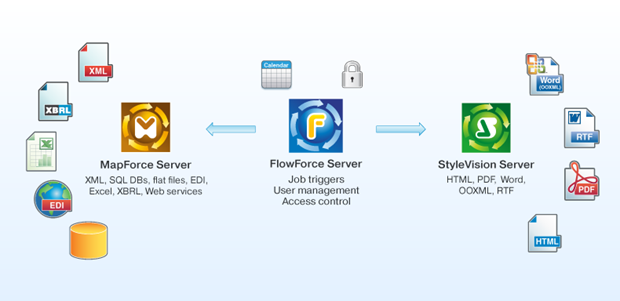 FlowForce Server enterprise workflow