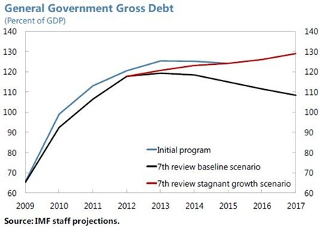 IMF GGD stagnant growth