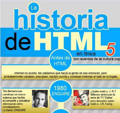 evolucion de HTML