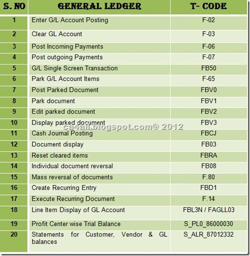 CA4ALL: Some Important SAP FI T-Codes (Financial Accounting)