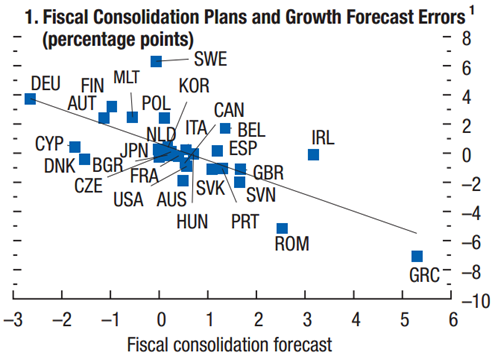 Fiscal Consolidation and Growth Forecast Errors