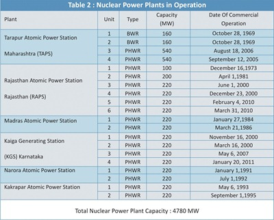 Operational-Nuclear-Power-Plants-In-India
