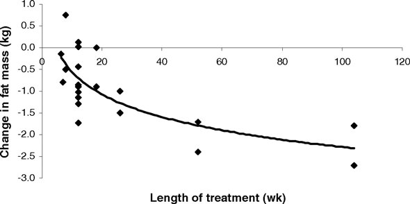 Whigham et al 2007 cla and fat loss
