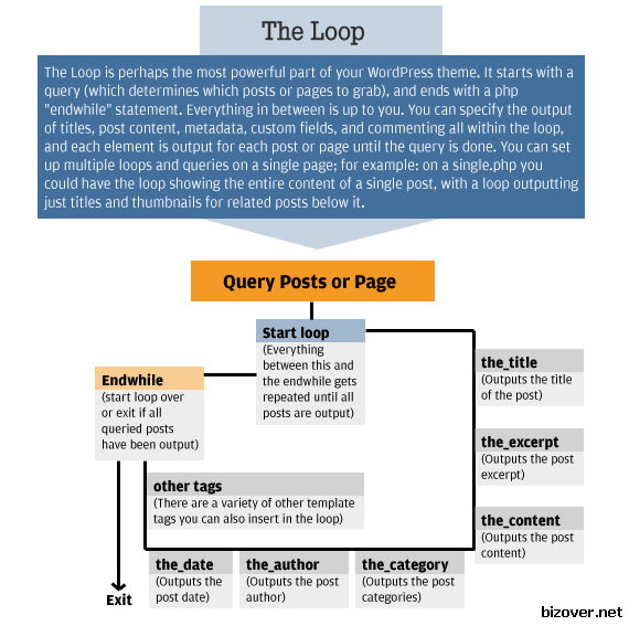 5 steps we build a WordPress theme – step 3