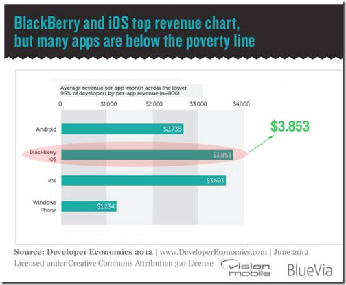 Top Revenue Chart