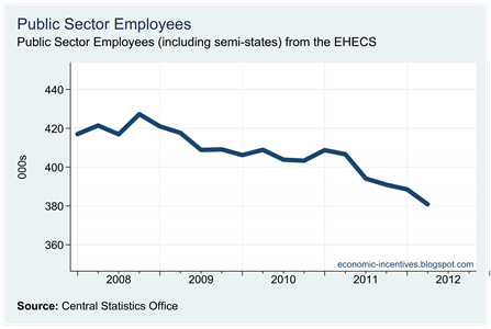 Public Sector Employees