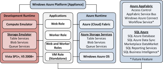OakLeaf Systems: Windows Azure and Cloud Computing Posts for 6/22/2011+