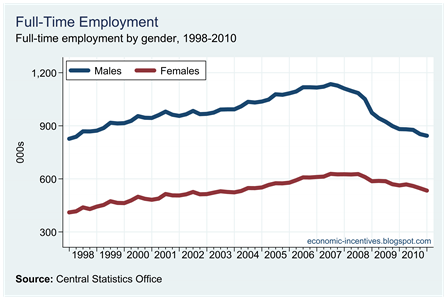 Full Time Employed by Gender