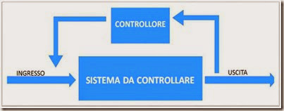 feedback nei sistemi