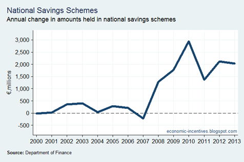State Savings Net Flows