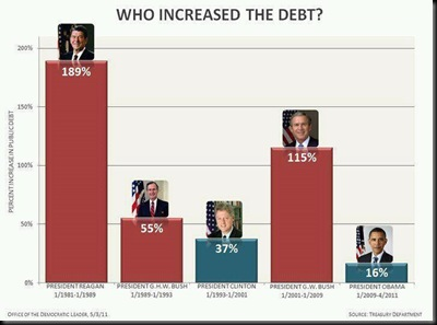 United States increased the debt _1306786686_n