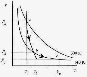 How To Solve Physics Problems First Law of Thermodynamics