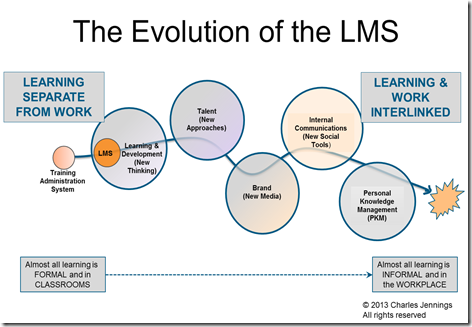 LMS Evolution
