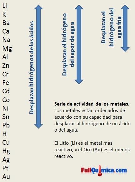 Tipos de reaccin de desplazamiento quimica quimica inorganica serie de actividad de los metales urtaz Gallery