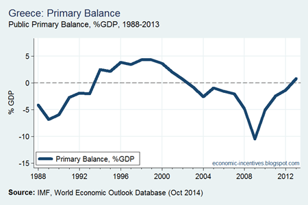 Greek Primary Balance