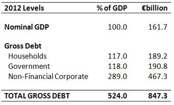 2012 Gross Debt Levels