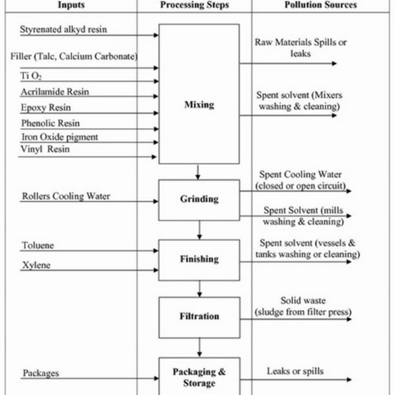 Septic System Troubleshooting Flowchart: Flowchart Solvent-based (Industrial) Paints Production Line