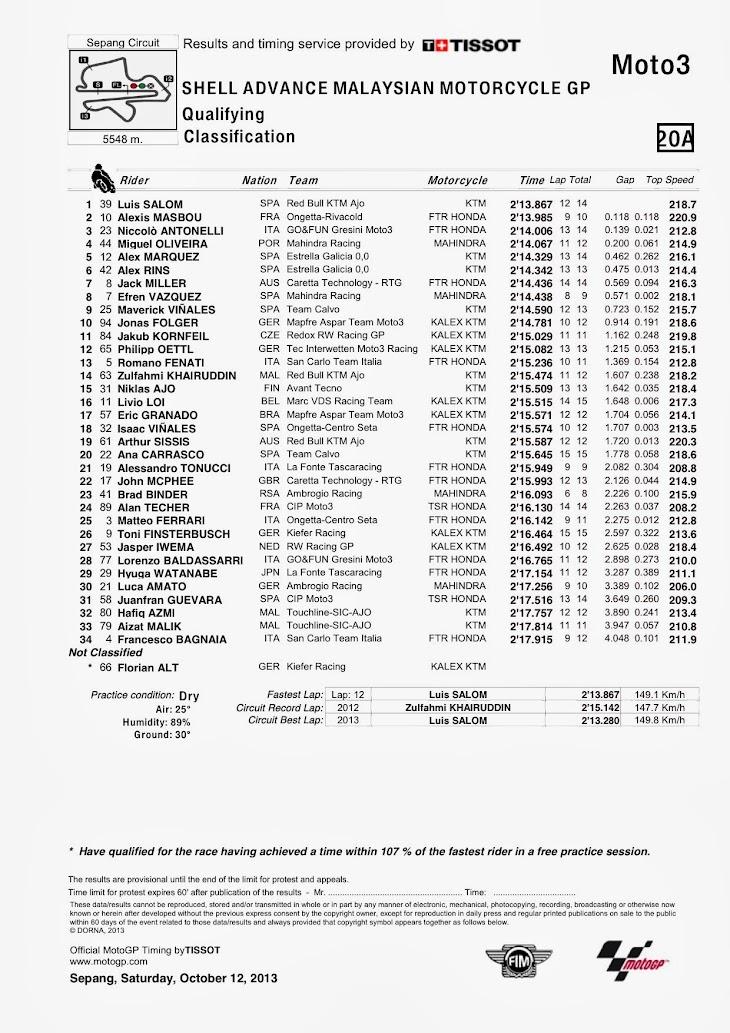 moto3-qp-sepang-classification.jpg