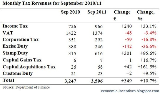 Monthly Tax Revenues for September