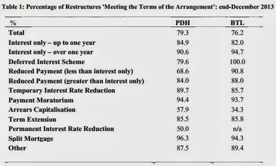 Mortgage Restructure Dec 2013