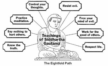 the eight fold path[15]