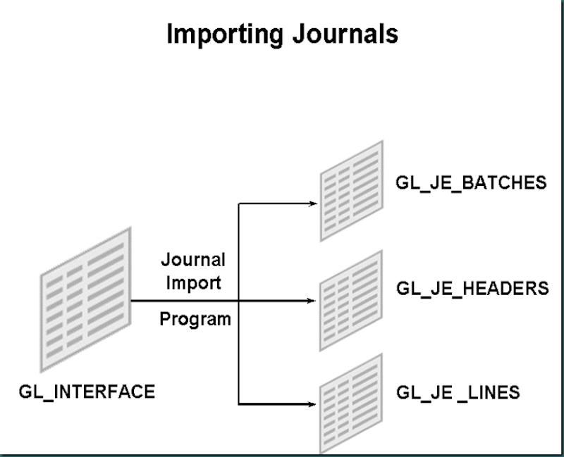 Oracle Application Techno Functional : General Ledger