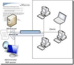 Negyuh's IT Ramblings: Start MDT Litetouch deployment remote