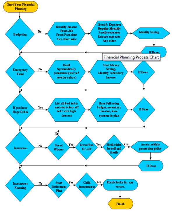 financial planning chart