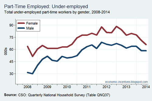 Part Time Employed Underemployed by Gender