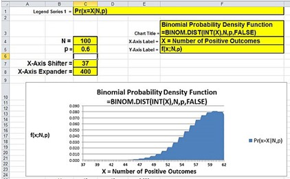 Excel Master Series Blog: Interactive Graph of Binomial Distribution