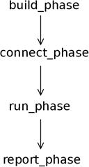 UVM - Defining The Verification Environment | VLSI Encyclopedia