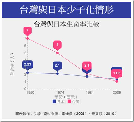 日本與台灣少子化情形比較圖表