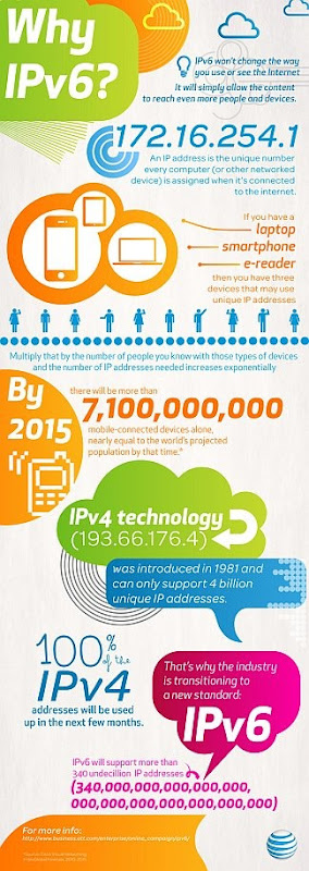 Why is there a need to migrate to IPv6 [Infographic]