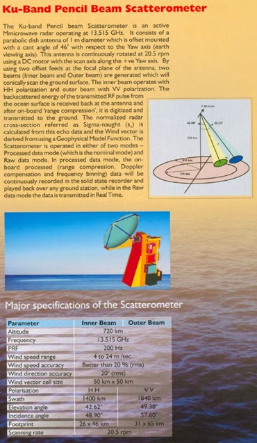 Ku-Ban-Pencil-Beam-Scatterometer