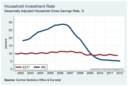 EZ Household Investment Rate