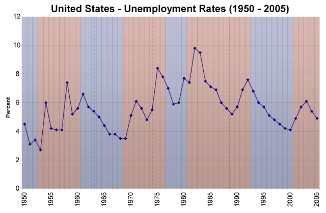 Us_unemployment_rates_1950_2005.png