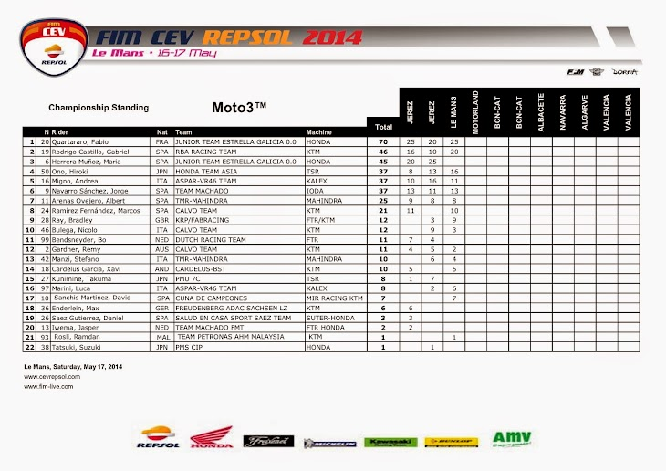 cev2014-moto3-standing.jpg