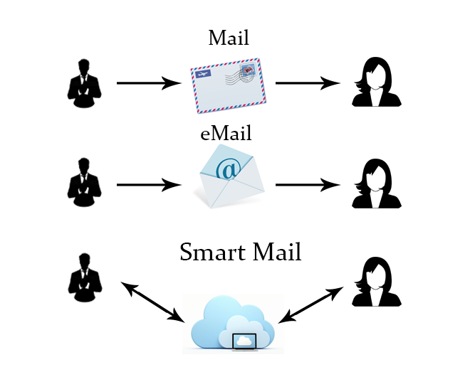 Smart Mail - screenshot