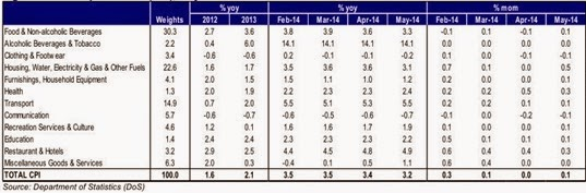 Malaysia – CPI : Core Inflation Improved
