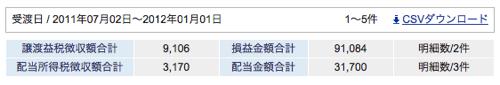 2011年下半期の証券取引の成果まとめ。プラス12万円也