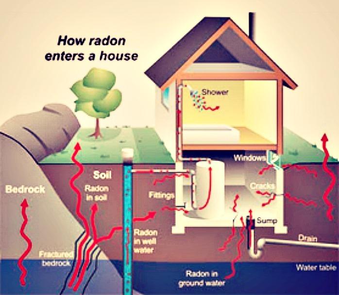 HOMEAHOLIC: Radon Mitigation